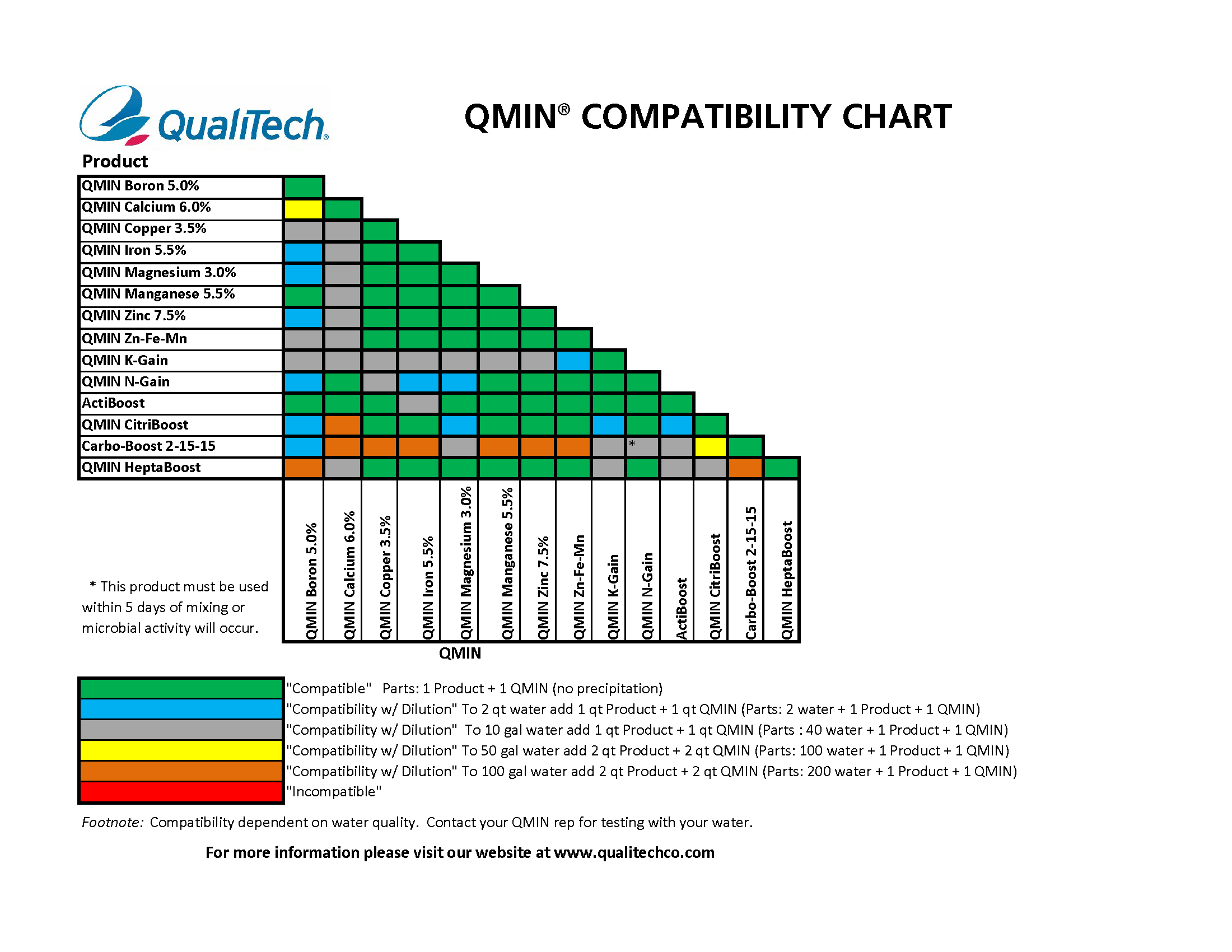 folliar-compatability-chart